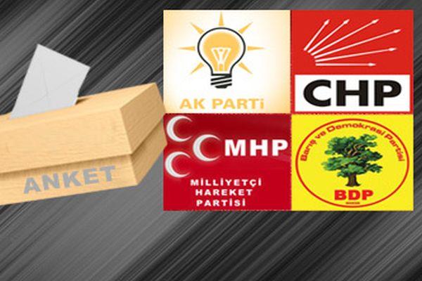 2014 Yerel seçimler son seçim anketleri